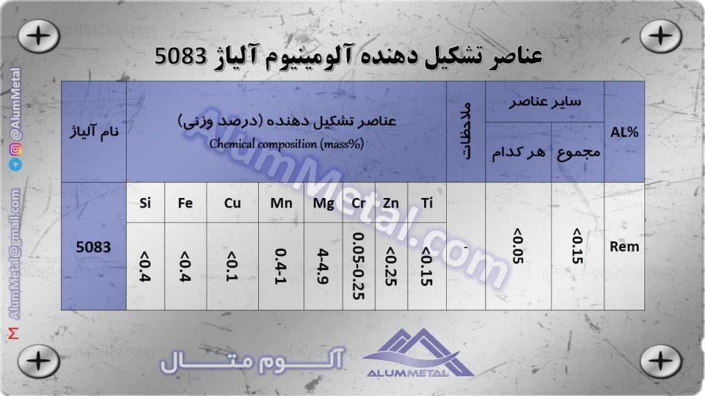 خواص و کاربرد آلومینیوم آلیاژ 5083